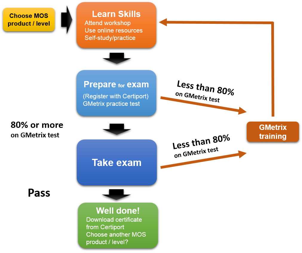Online Microsoft Office Exam A Must Use Pre Employment Testing